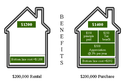 The Cost of Renting vs the Cost of Owning